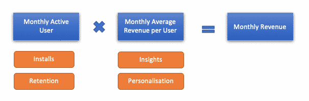 7 key metrics for mobile app success